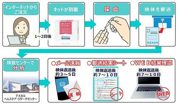 キット 血液 型 検査