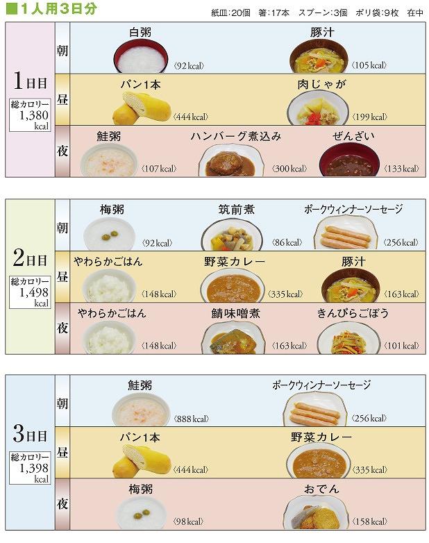 味も合格なLLFロングライフフーズの長期賞味非常食は賞味期限が6年と長く、低カロリー食として人気。長期賞味非常食Cセット(22食 賞味期限6年)カロリー食 ラコントゥル